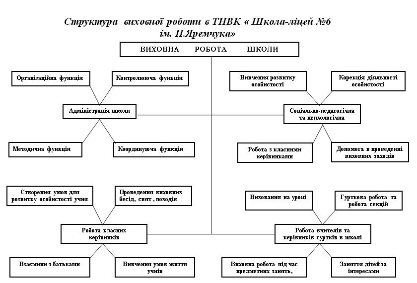 Структура  виховної роботи в ТНВК « Школа-ліцей №6 ім. Н.Яремчука»