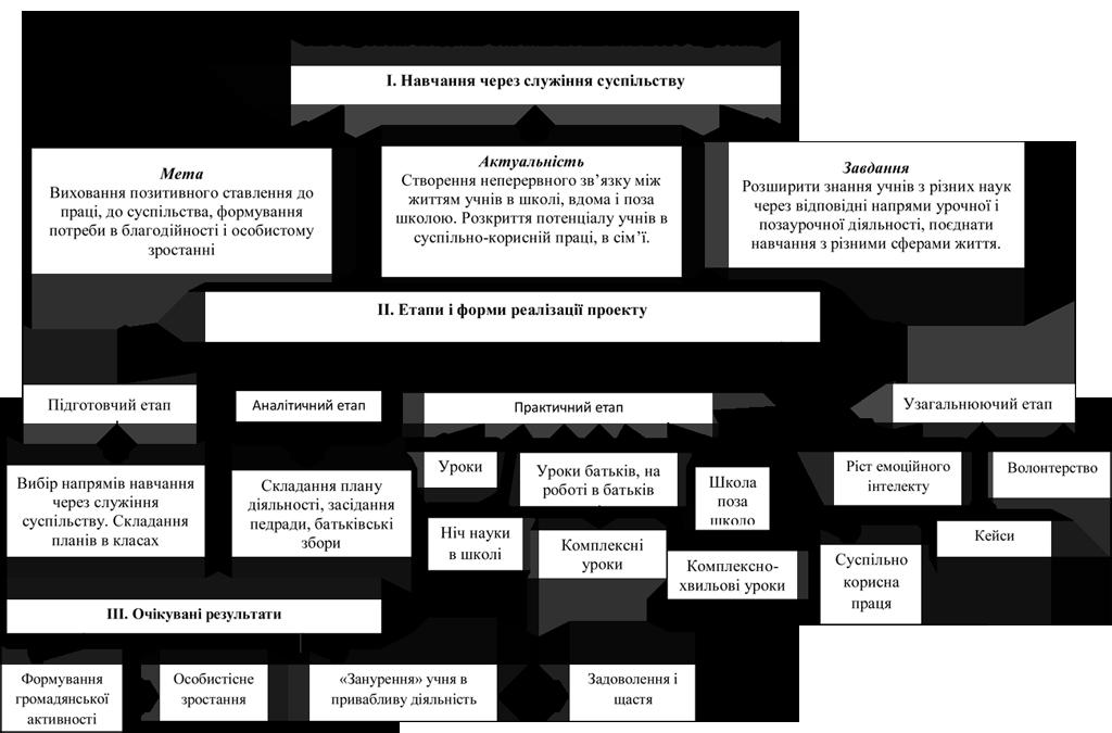 Авторська модель загальношкільного проекту