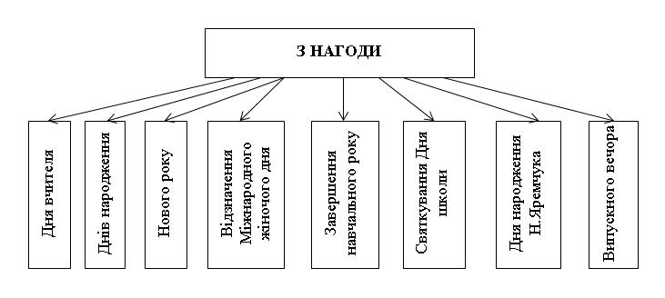 Механізми морального заохочення вчителів ТНВК «Школа-ліцей № 6 ім. Н. Яремчука»